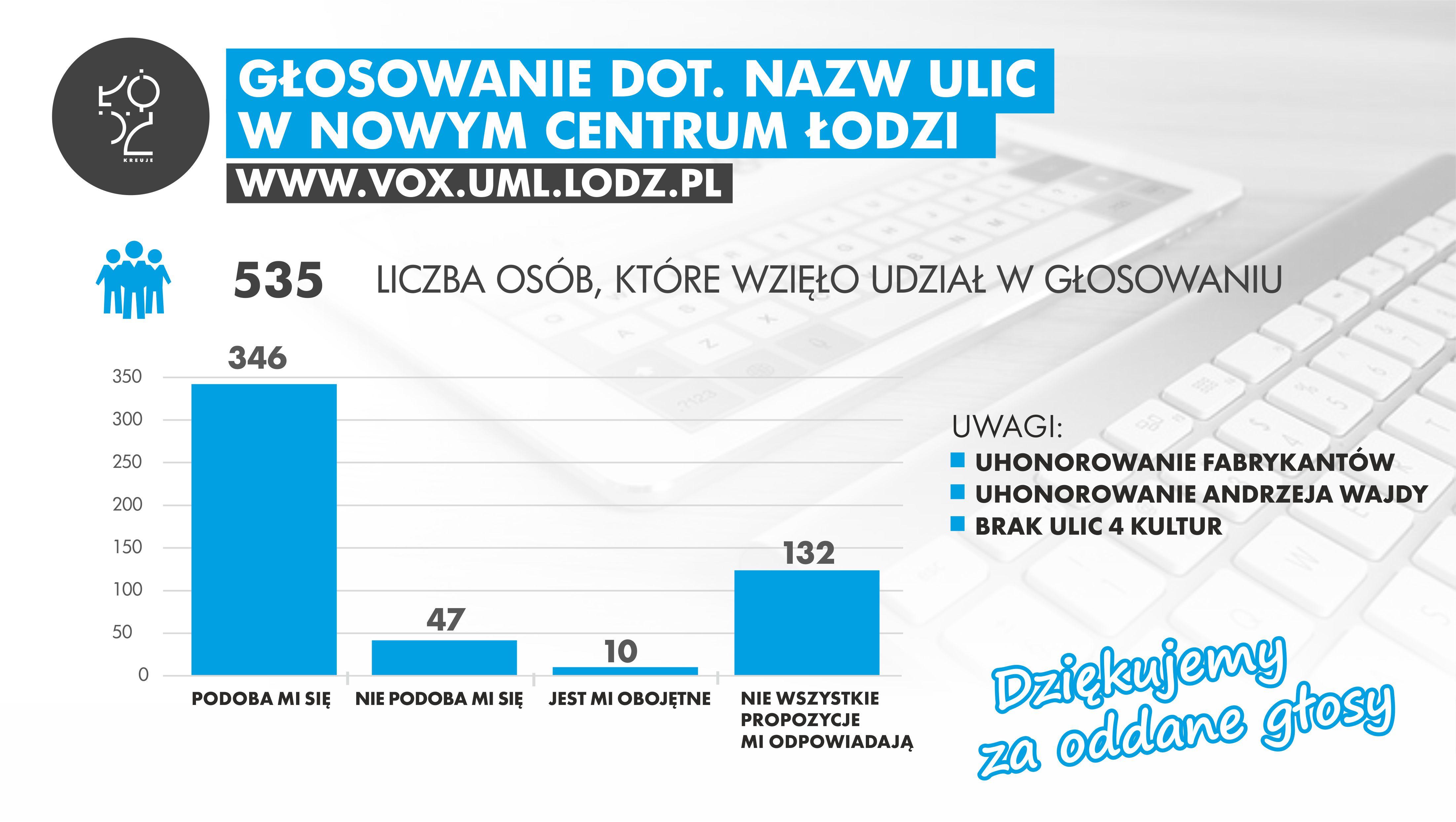 Patroni ulic w NCŁ - podsumowanie głosowania