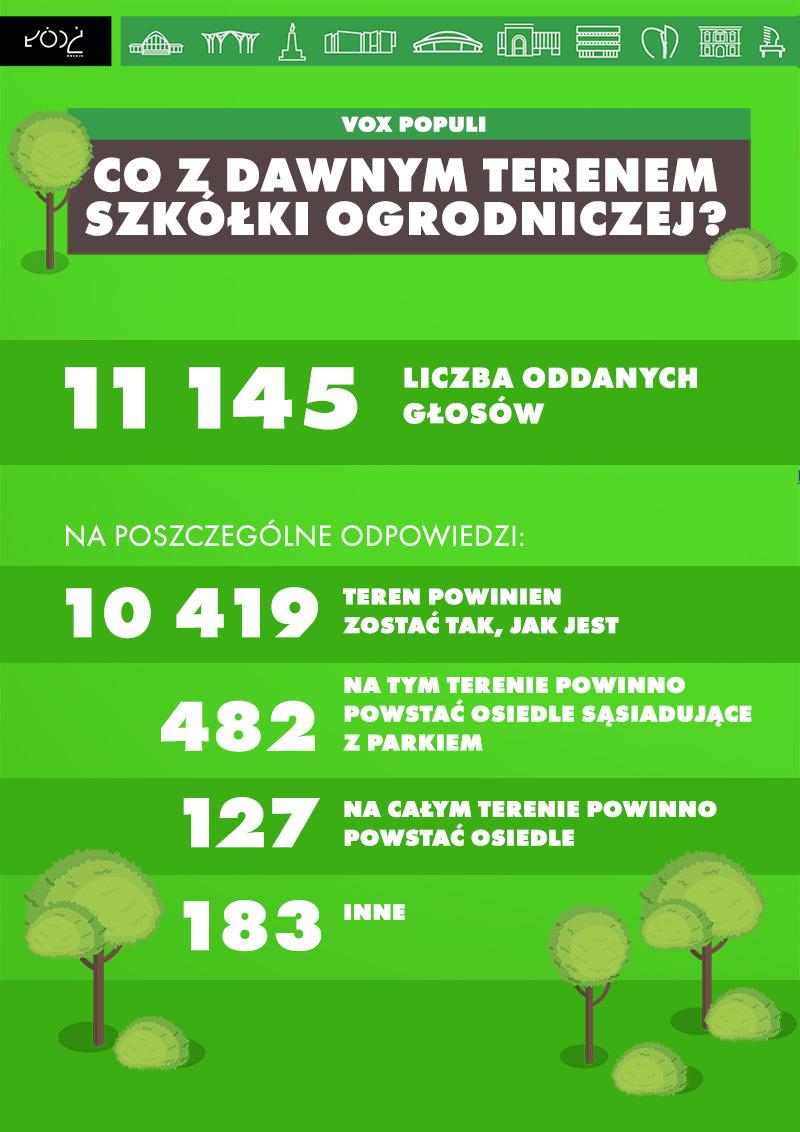 infografika z wynikami głosowania w ankiecie Co z dawnym terenem szkółki ogrodniczej? Oddano głosów ogółem - 11145 Na poszczególne odpowiedzi:  Teren powinien zostać tak, jak jest - 10419  Na tym terenie powinno powstać osiedle sąsiadujące z parkiem - 482  Na całym terenie powinno powstać osiedle - 127  Inne - 183